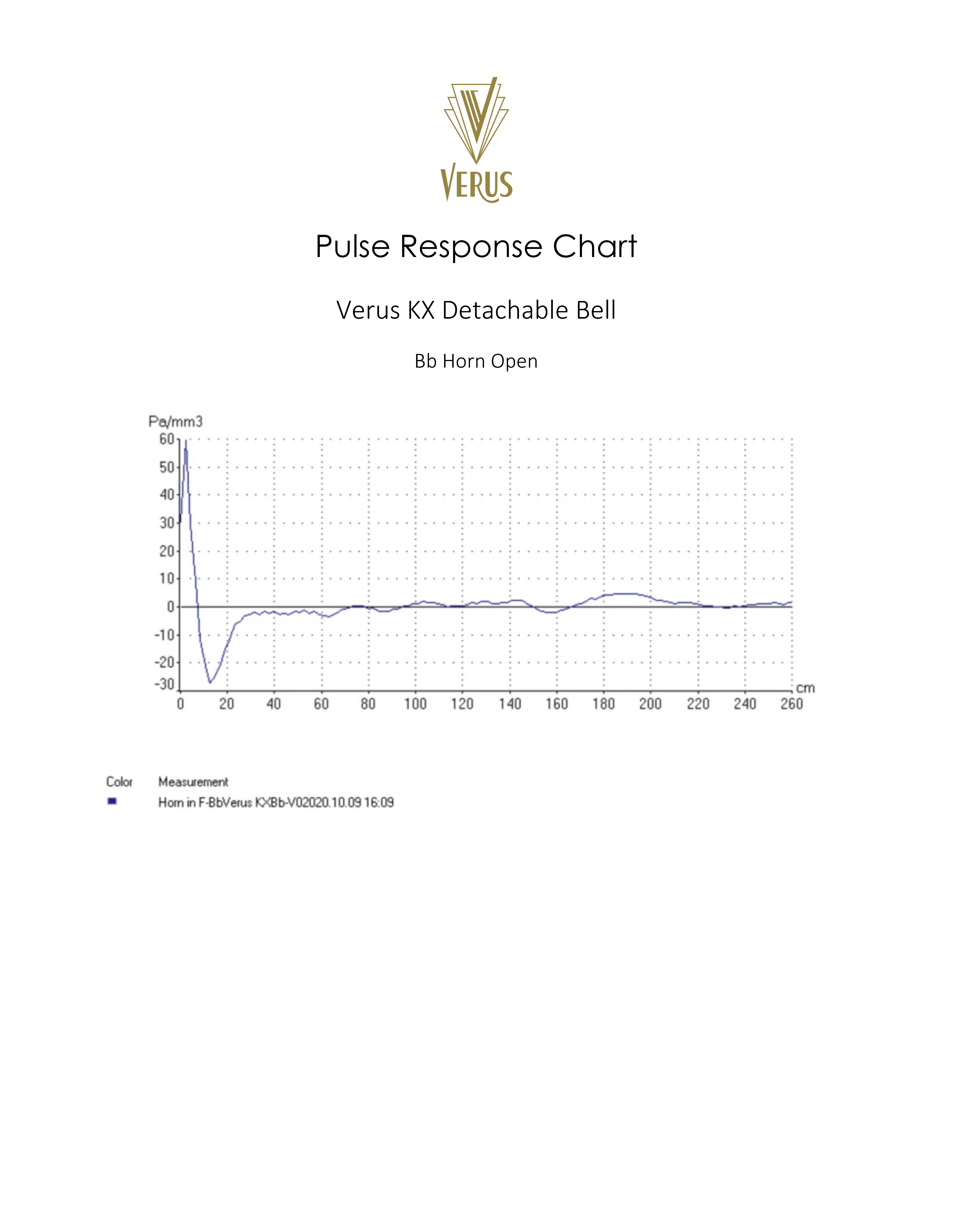 Pulse Response Verus KX Bb Open